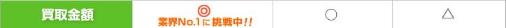 買取金額|コシノ本舗は業界No.1に挑戦中!