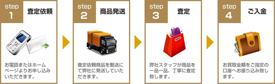 クレドポーボーテ買取ります!買取の流れ:STEP1査定依頼~STEP4ご入金