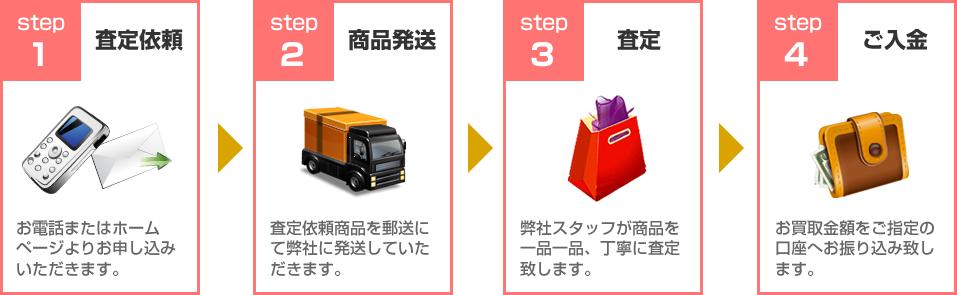 ロイヤル化粧品買取ります!買取の流れ:STEP1査定依頼~STEP4ご入金