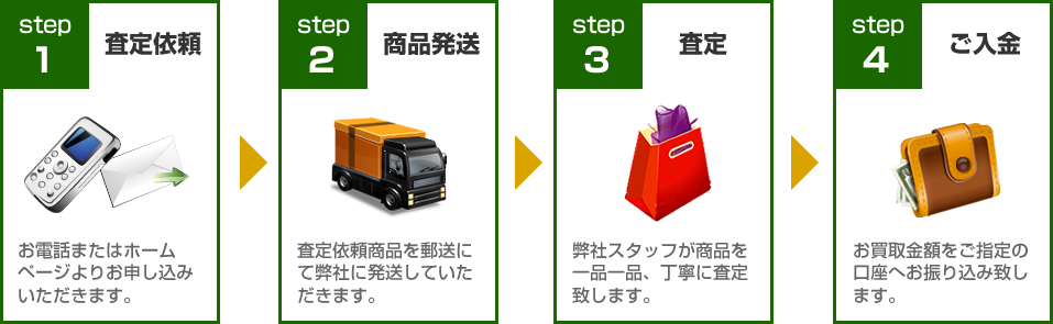 everlife買取ります!買取の流れ:STEP1査定依頼~STEP4ご入金