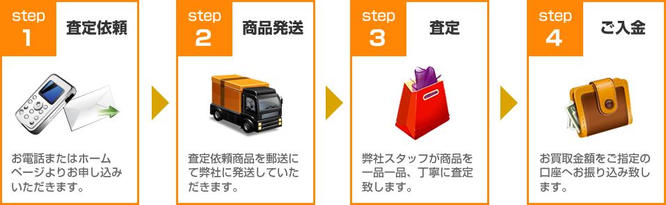 mtg買取ります!買取の流れ:STEP1査定依頼~STEP4ご入金