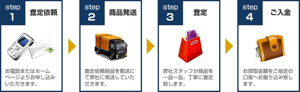 アムウェイ買取ります!買取の流れ:STEP1査定依頼~STEP4ご入金