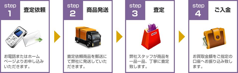 ビオライズ買取ります!買取の流れ:STEP1査定依頼~STEP4ご入金