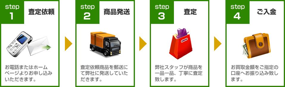 エリナ買取ります!買取の流れ:STEP1査定依頼~STEP4ご入金