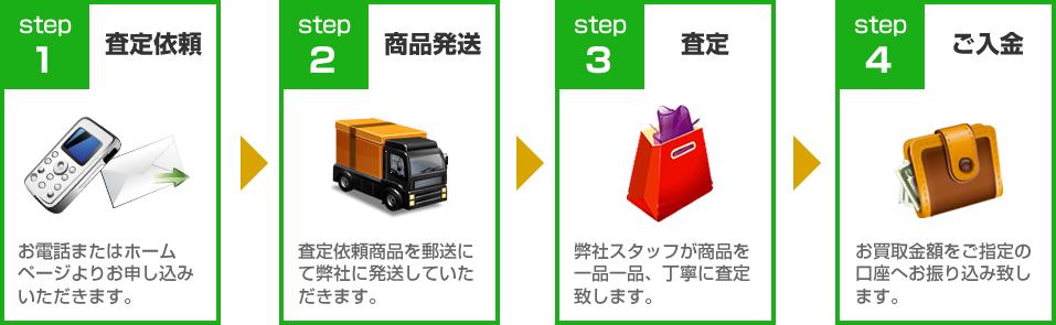 フォーデイズ買取ります!買取の流れ:STEP1査定依頼~STEP4ご入金