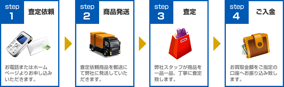 ライフバンテージ買取ります!買取の流れ:STEP1査定依頼~STEP4ご入金