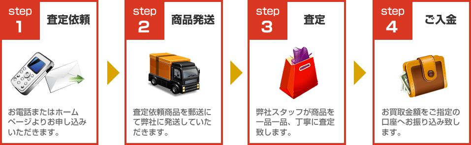 ミキプルーン買取ります!買取の流れ:STEP1査定依頼~STEP4ご入金