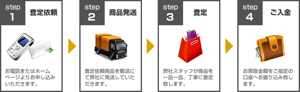 モデーア買取ります!買取の流れ:STEP1査定依頼~STEP4ご入金