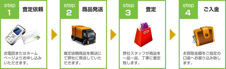 モリンダ買取ります!買取の流れ:STEP1査定依頼~STEP4ご入金