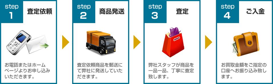 ニュースキン買取ります!買取の流れ:STEP1査定依頼~STEP4ご入金