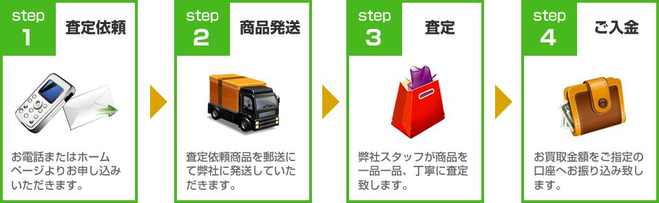 MLM製品 買取ります!買取の流れ:STEP1査定依頼~STEP4ご入金