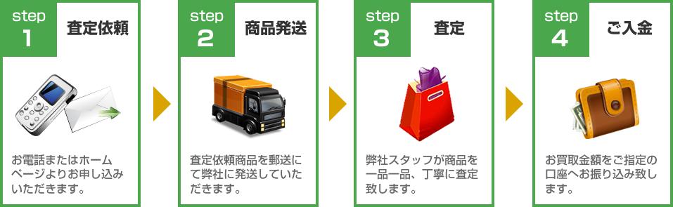 ティエンズ買取ります!買取の流れ:STEP1査定依頼~STEP4ご入金