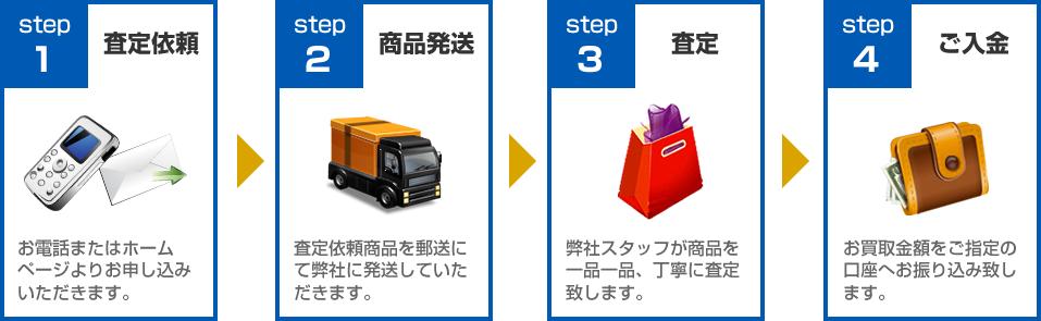 ユニシティ買取ります!買取の流れ:STEP1査定依頼~STEP4ご入金